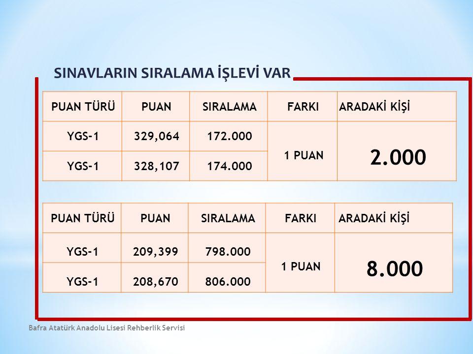 SINAVLARIN SIRALAMA İŞLEVİ VAR Bafra Atatürk Anadolu Lisesi Rehberlik Servisi