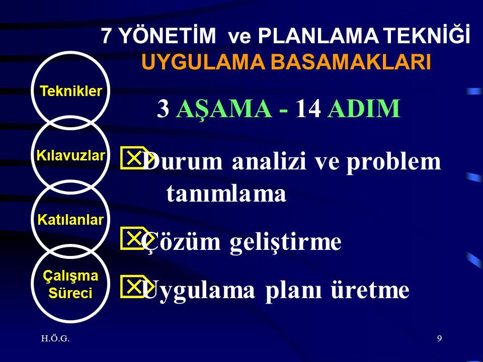 H.Ö.G.9 Teknikler Kılavuzlar Katılanlar Çalışma Süreci 3 AŞAMA - 14 ADIM 7 YÖNETİM ve PLANLAMA TEKNİĞİ UYGULAMA BASAMAKLARI  Durum analizi ve problem tanımlama  Çözüm geliştirme  Uygulama planı üretme