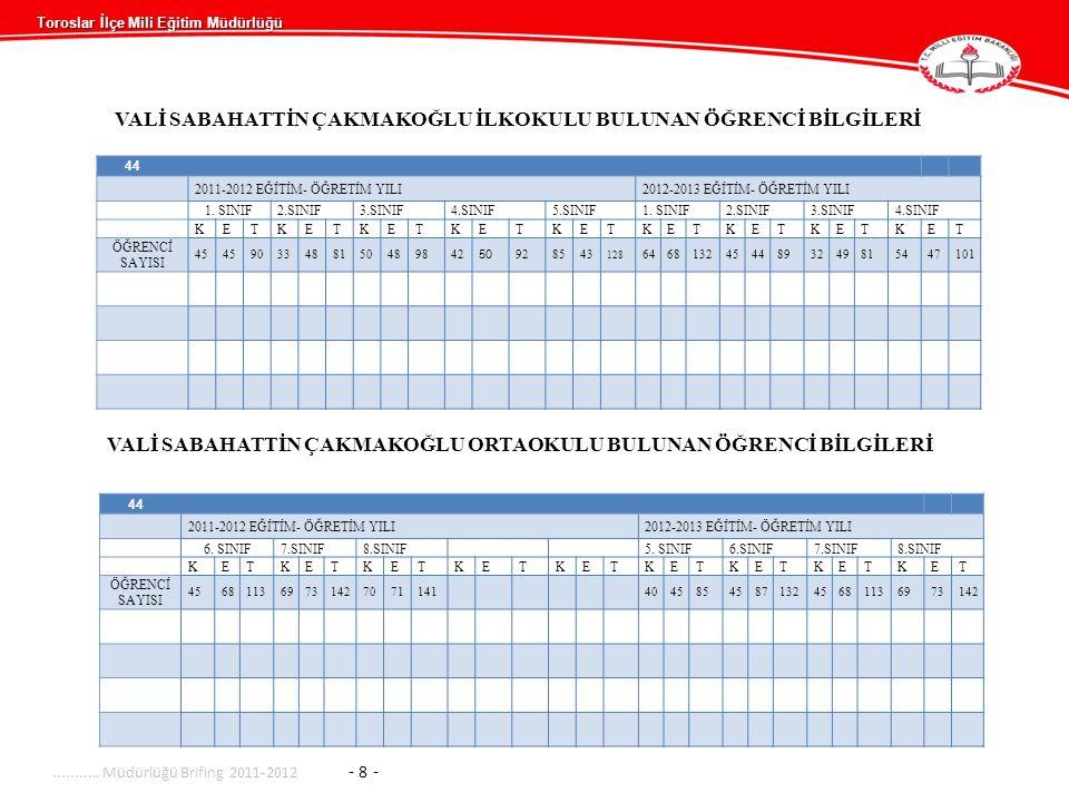 VALİ SABAHATTİN ÇAKMAKOĞLU İLKOKULU BULUNAN ÖĞRENCİ BİLGİLERİ 44 2011-2012 EĞİTİM- ÖĞRETİM YILI2012-2013 EĞİTİM- ÖĞRETİM YILI 1.