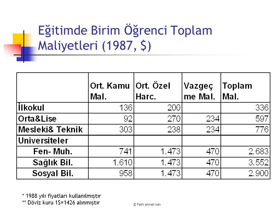 © Fethi ahmet inan Kaynaklar Bircan, İsmail, Bedia Çacur, Hasan Yılmaz, Kadir Keleçoğlu, Ünsal Özpınar, İbrahim Yurt ve Mustafa Demirezen, (1989), Türkiye'de Öğrenci Maliyetleri: 1979-1987.