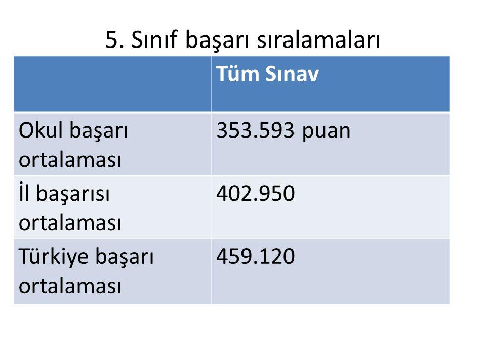 5. Sınıf başarı sıralamaları Tüm Sınav Okul başarı ortalaması 353.593 puan İl başarısı ortalaması 402.950 Türkiye başarı ortalaması 459.120