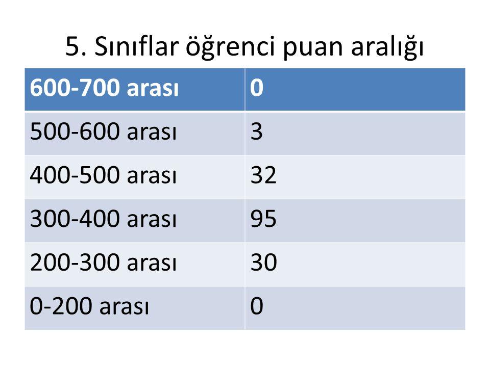 5. Sınıflar öğrenci puan aralığı 600-700 arası0 500-600 arası3 400-500 arası32 300-400 arası95 200-300 arası30 0-200 arası0
