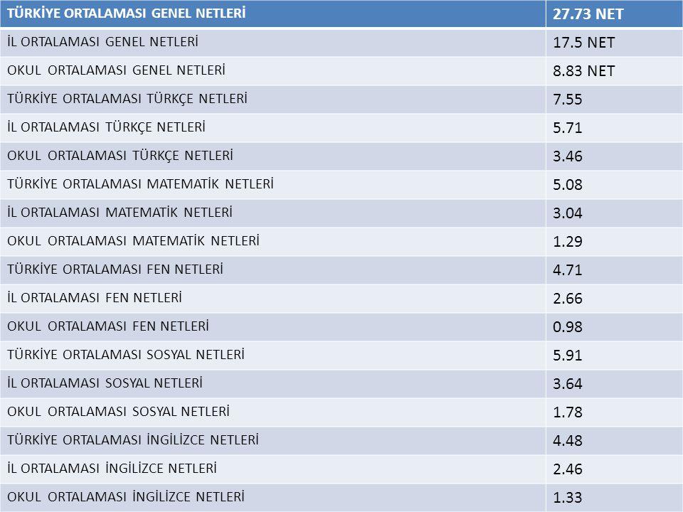 TÜRKİYE ORTALAMASI GENEL NETLERİ 27.73 NET İL ORTALAMASI GENEL NETLERİ 17.5 NET OKUL ORTALAMASI GENEL NETLERİ 8.83 NET TÜRKİYE ORTALAMASI TÜRKÇE NETLE