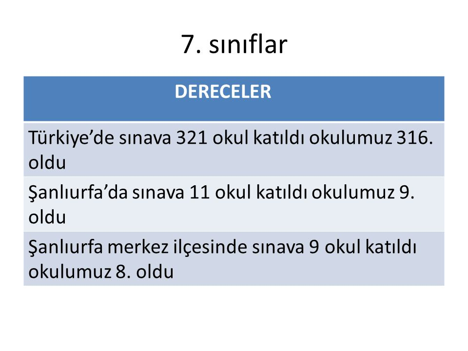 7. sınıflar DERECELER Türkiye'de sınava 321 okul katıldı okulumuz 316. oldu Şanlıurfa'da sınava 11 okul katıldı okulumuz 9. oldu Şanlıurfa merkez ilçe