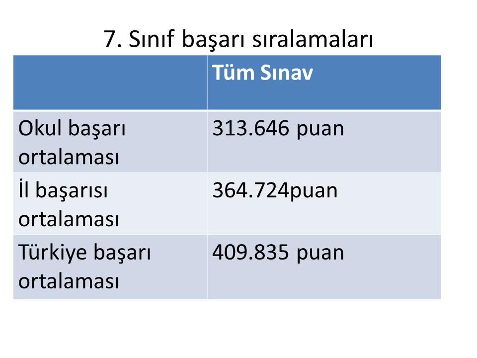 7. Sınıf başarı sıralamaları Tüm Sınav Okul başarı ortalaması 313.646 puan İl başarısı ortalaması 364.724puan Türkiye başarı ortalaması 409.835 puan