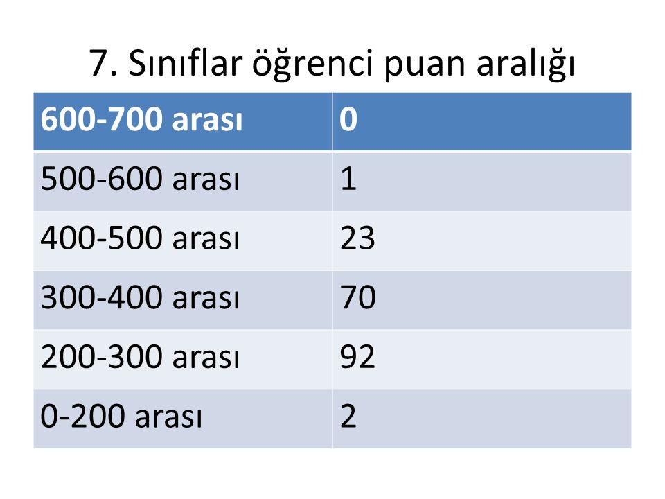 7. Sınıflar öğrenci puan aralığı 600-700 arası0 500-600 arası1 400-500 arası23 300-400 arası70 200-300 arası92 0-200 arası2