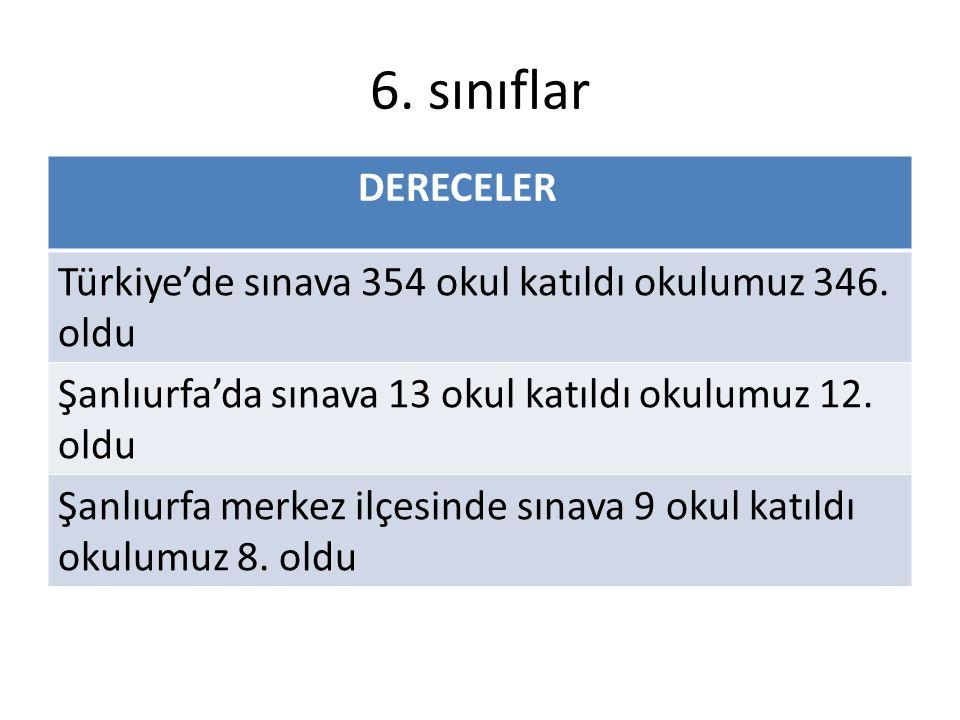 6. sınıflar DERECELER Türkiye'de sınava 354 okul katıldı okulumuz 346. oldu Şanlıurfa'da sınava 13 okul katıldı okulumuz 12. oldu Şanlıurfa merkez ilç