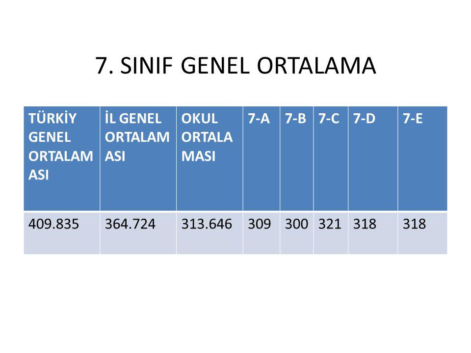 7. SINIF GENEL ORTALAMA TÜRKİY GENEL ORTALAM ASI İL GENEL ORTALAM ASI OKUL ORTALA MASI 7-A7-B7-C7-D7-E 409.835364.724313.646309300321318