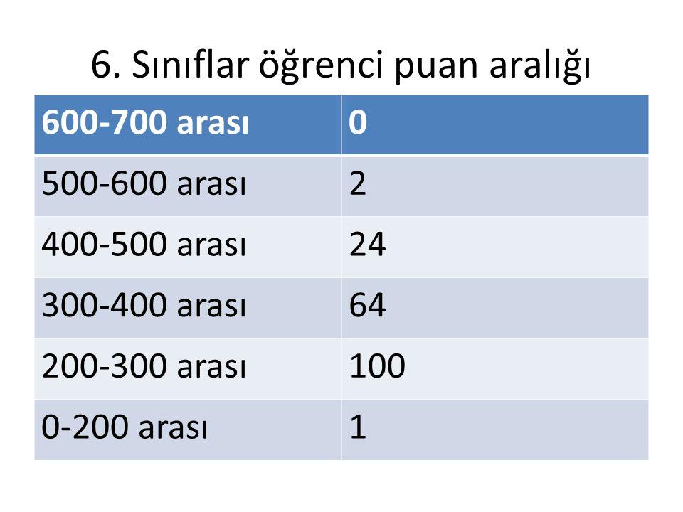 6. Sınıflar öğrenci puan aralığı 600-700 arası0 500-600 arası2 400-500 arası24 300-400 arası64 200-300 arası100 0-200 arası1