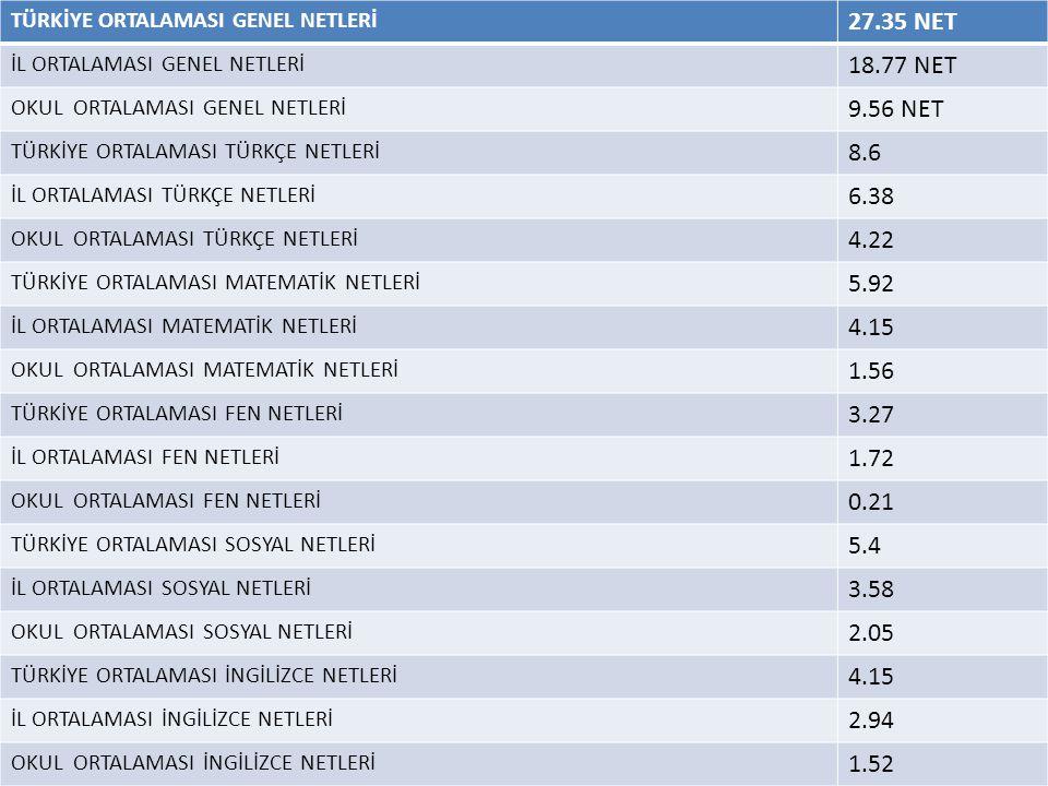 TÜRKİYE ORTALAMASI GENEL NETLERİ 27.35 NET İL ORTALAMASI GENEL NETLERİ 18.77 NET OKUL ORTALAMASI GENEL NETLERİ 9.56 NET TÜRKİYE ORTALAMASI TÜRKÇE NETL