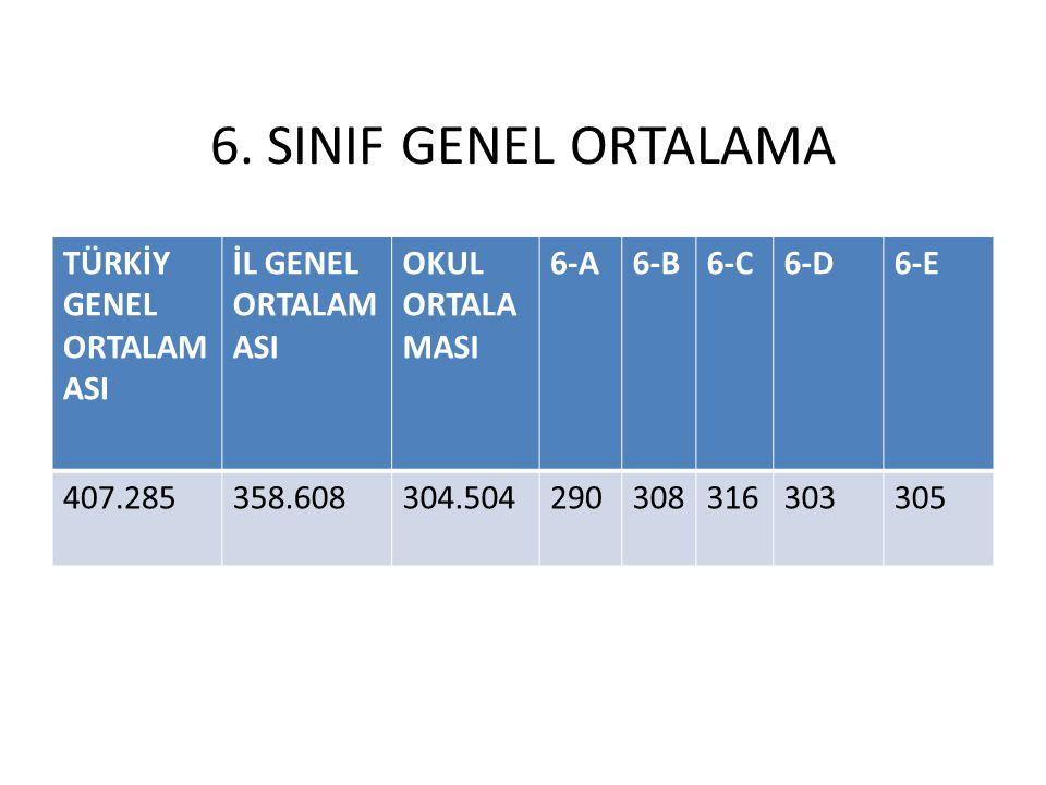 6. SINIF GENEL ORTALAMA TÜRKİY GENEL ORTALAM ASI İL GENEL ORTALAM ASI OKUL ORTALA MASI 6-A6-B6-C6-D6-E 407.285358.608304.504290308316303305