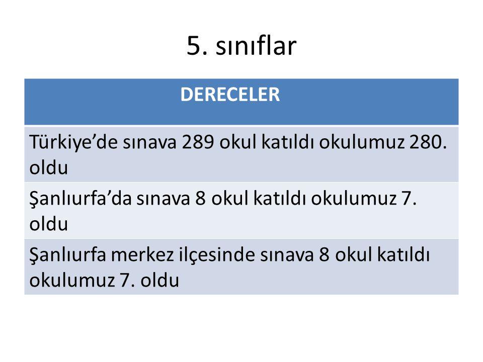 5. sınıflar DERECELER Türkiye'de sınava 289 okul katıldı okulumuz 280. oldu Şanlıurfa'da sınava 8 okul katıldı okulumuz 7. oldu Şanlıurfa merkez ilçes