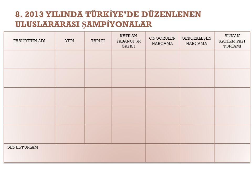 8. 2013 YILINDA TÜRK İ YE'DE DÜZENLENEN ULUSLARARASI Ş AMP İ YONALAR