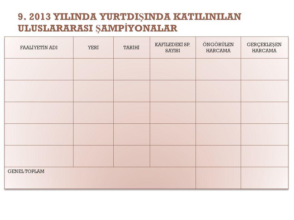 9. 2013 YILINDA YURTDI Ş INDA KATILINILAN ULUSLARARASI Ş AMP İ YONALAR