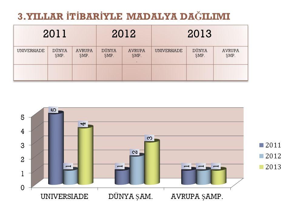 4.2013 YILINDA ELDE ED İ LEN SPORT İ F BA Ş ARI VE MADALYALAR