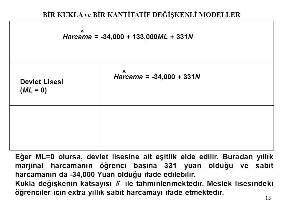 13 Devlet Lisesi (ML = 0) Harcama = -34,000 + 133,000ML + 331N Harcama = -34,000 + 331N ^ ^ Eğer ML=0 olursa, devlet lisesine ait eşitlik elde edilir.