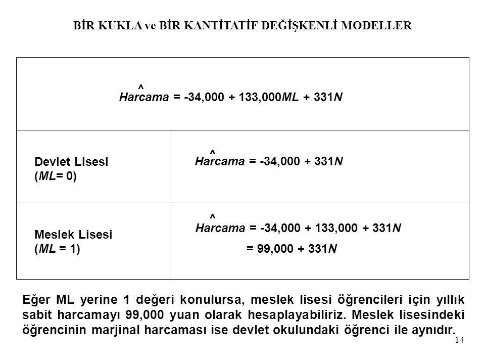 14 Devlet Lisesi (ML= 0) Meslek Lisesi (ML = 1) Eğer ML yerine 1 değeri konulursa, meslek lisesi öğrencileri için yıllık sabit harcamayı 99,000 yuan o
