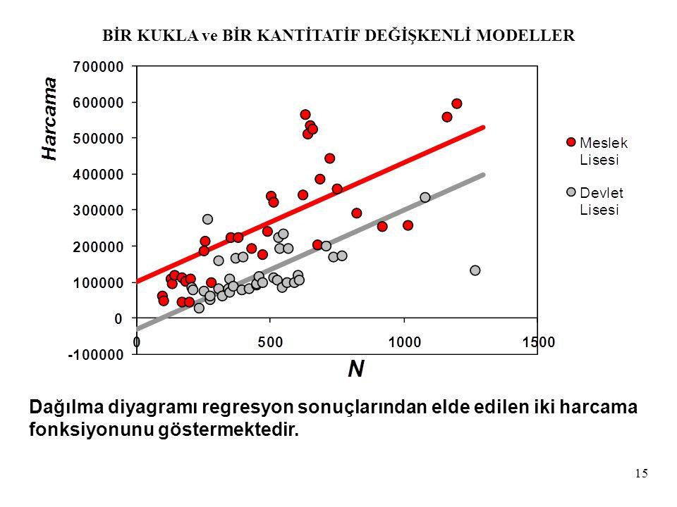 15 Dağılma diyagramı regresyon sonuçlarından elde edilen iki harcama fonksiyonunu göstermektedir. BİR KUKLA ve BİR KANTİTATİF DEĞİŞKENLİ MODELLER