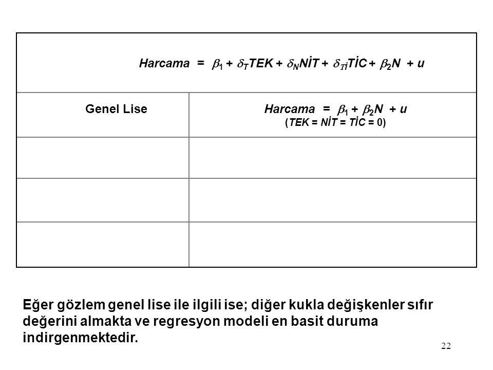 22 Eğer gözlem genel lise ile ilgili ise; diğer kukla değişkenler sıfır değerini almakta ve regresyon modeli en basit duruma indirgenmektedir. Harcama