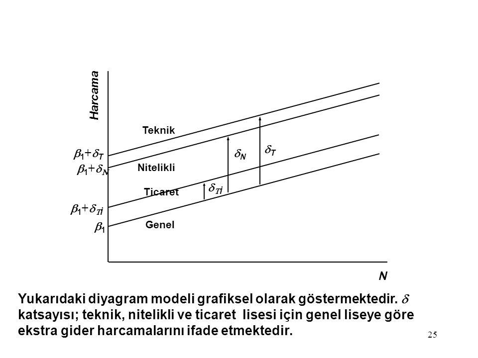 25 Yukarıdaki diyagram modeli grafiksel olarak göstermektedir.  katsayısı; teknik, nitelikli ve ticaret lisesi için genel liseye göre ekstra gider ha