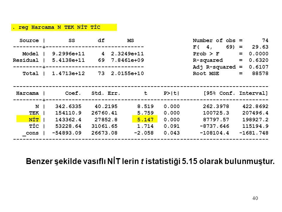 40. reg Harcama N TEK NİT TİC Source | SS df MS Number of obs = 74 ---------+------------------------------ F( 4, 69) = 29.63 Model | 9.2996e+11 4 2.3