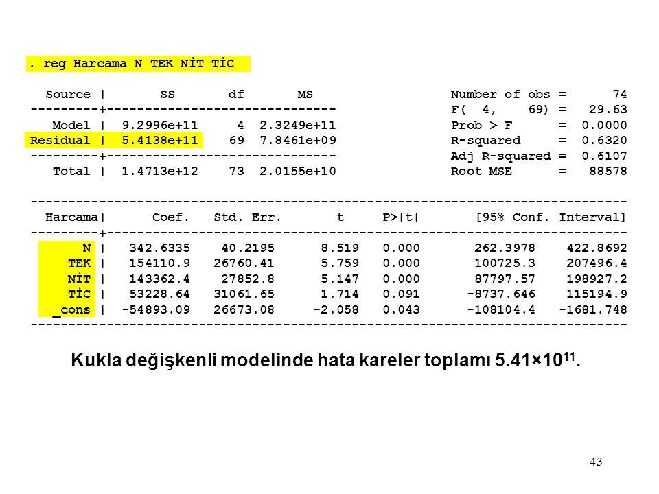 43. reg Harcama N TEK NİT TİC Source | SS df MS Number of obs = 74 ---------+------------------------------ F( 4, 69) = 29.63 Model | 9.2996e+11 4 2.3