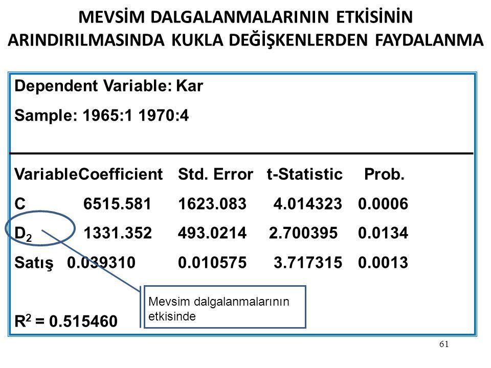 61 MEVSİM DALGALANMALARININ ETKİSİNİN ARINDIRILMASINDA KUKLA DEĞİŞKENLERDEN FAYDALANMA Dependent Variable: Kar Sample: 1965:1 1970:4 VariableCoefficie