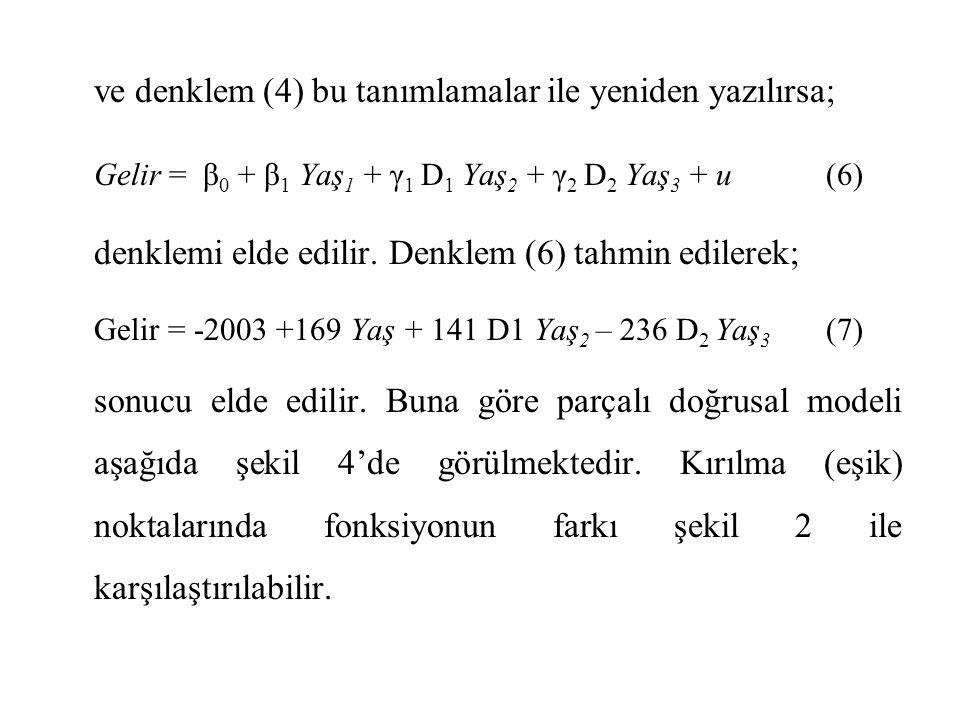 ve denklem (4) bu tanımlamalar ile yeniden yazılırsa; Gelir = β 0 + β 1 Yaş 1 + γ 1 D 1 Yaş 2 + γ 2 D 2 Yaş 3 + u(6) denklemi elde edilir. Denklem (6)