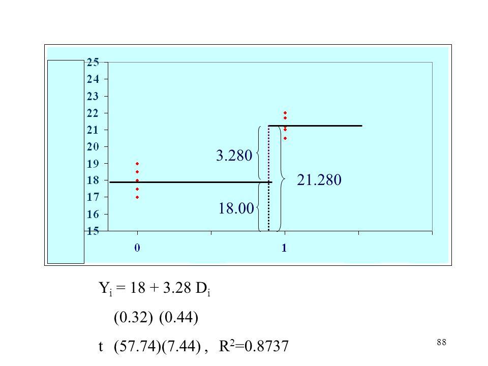 88 Y i =  +  D i (0.32)(0.44) t(57.74)(7.44),R 2 =0.8737 3.280 18.00 21.280