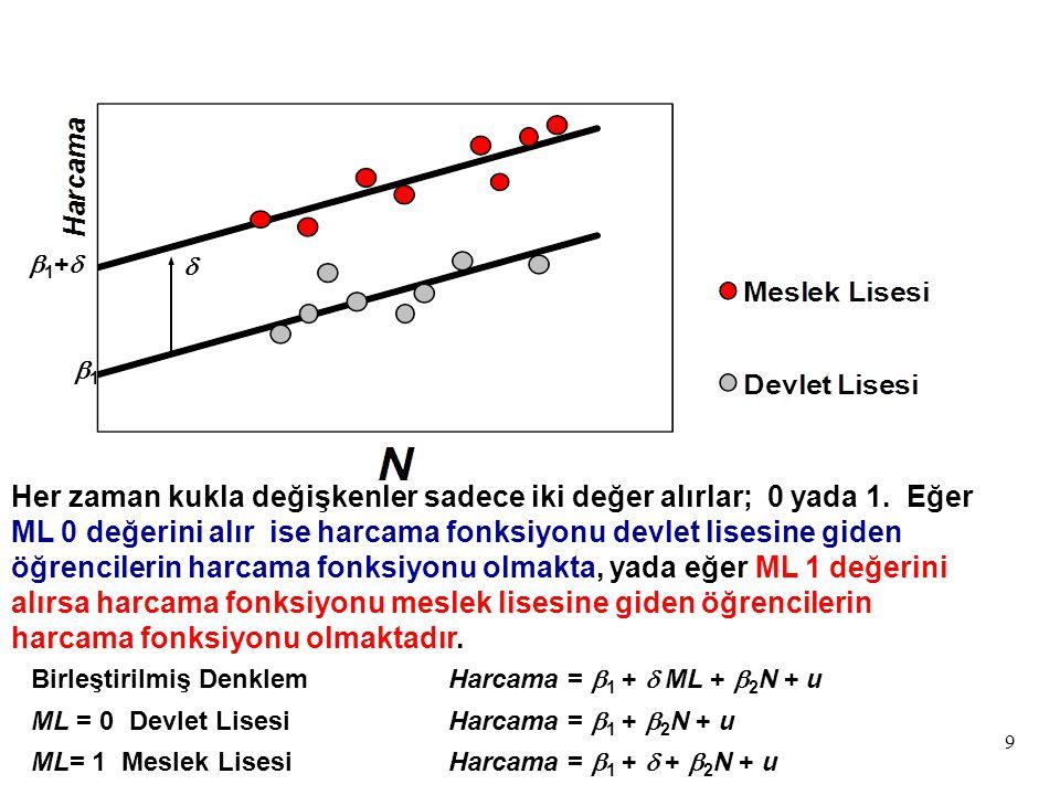ve denklem (4) bu tanımlamalar ile yeniden yazılırsa; Gelir = β 0 + β 1 Yaş 1 + γ 1 D 1 Yaş 2 + γ 2 D 2 Yaş 3 + u(6) denklemi elde edilir.