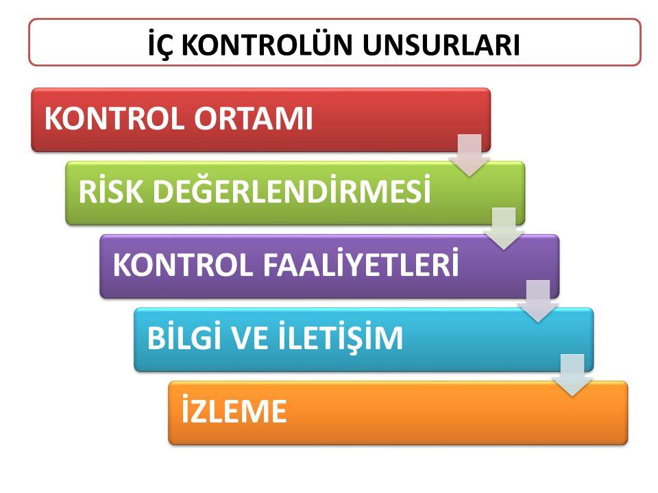 KONTROL ORTAMIRİSK DEĞERLENDİRMESİKONTROL FAALİYETLERİBİLGİ VE İLETİŞİMİZLEME İÇ KONTROLÜN UNSURLARI