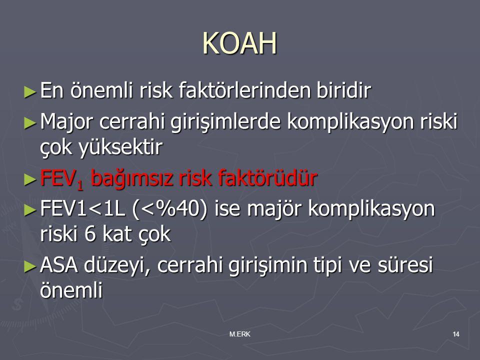 M.ERK14 KOAH ► En önemli risk faktörlerinden biridir ► Major cerrahi girişimlerde komplikasyon riski çok yüksektir ► FEV 1 bağımsız risk faktörüdür ►