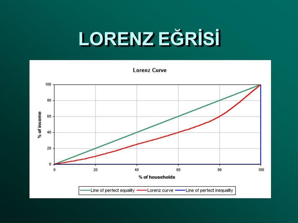Gelir Dağılımı Lorenz Eğrisi, gelir dağılımını açıklamakta kullanılan, her iki ekseninde de yüzde değer bulunan bir eğridir.Lorenz Eğrisi, gelir dağılımını açıklamakta kullanılan, her iki ekseninde de yüzde değer bulunan bir eğridir.gelir dağılımınıgelir dağılımını 1905 yılında Max Otto Lorenz tarafından gelir dağılımının ifade edilmesi amacıyla geliştirilmiştir.1905 yılında Max Otto Lorenz tarafından gelir dağılımının ifade edilmesi amacıyla geliştirilmiştir.1905Max Otto Lorenz1905Max Otto Lorenz Gelir dağılımı söz konusu olduğunda grafiği çaprazlamasına ikiye bölen doğru tam eşitlik durumunu ifade eder.