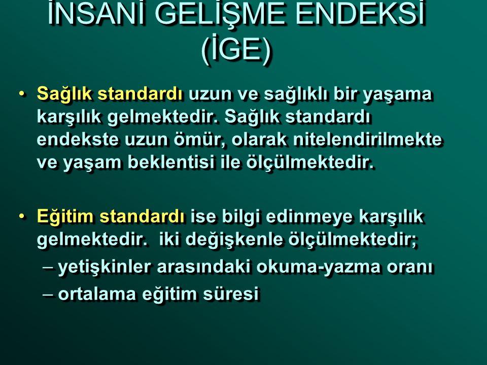 İNSANİ GELİŞME ENDEKSİ (İGE) İGE hesaplama yönteminde refah standardı, eğitim standardı ve sağlık standardı olmak üzere üç kriter kullanılmaktadır.İGE hesaplama yönteminde refah standardı, eğitim standardı ve sağlık standardı olmak üzere üç kriter kullanılmaktadır.
