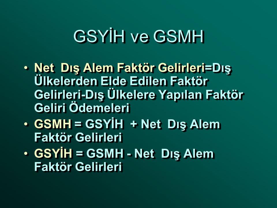 GSYİH ve GSMH Gayri Safi Yurt içi Hasıla (GSYİH)Gayri Safi Yurt içi Hasıla (GSYİH) –Yurtiçinde bulunan üretim faktörlerince yaratılan gelir Gayri Safi