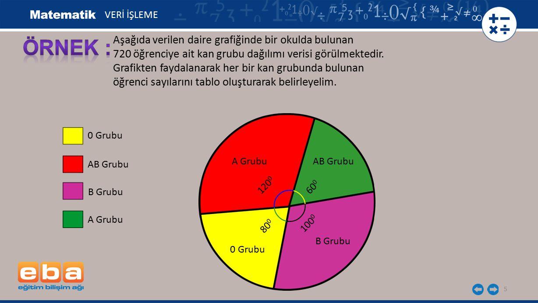 5 Aşağıda verilen daire grafiğinde bir okulda bulunan 720 öğrenciye ait kan grubu dağılımı verisi görülmektedir.