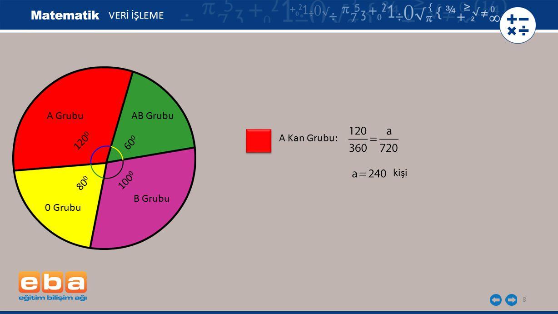 9 B Kan Grubu: VERİ İŞLEME A Grubu 120 0 AB Grubu 60 0 B Grubu 100 0 0 Grubu 80 0 kişi