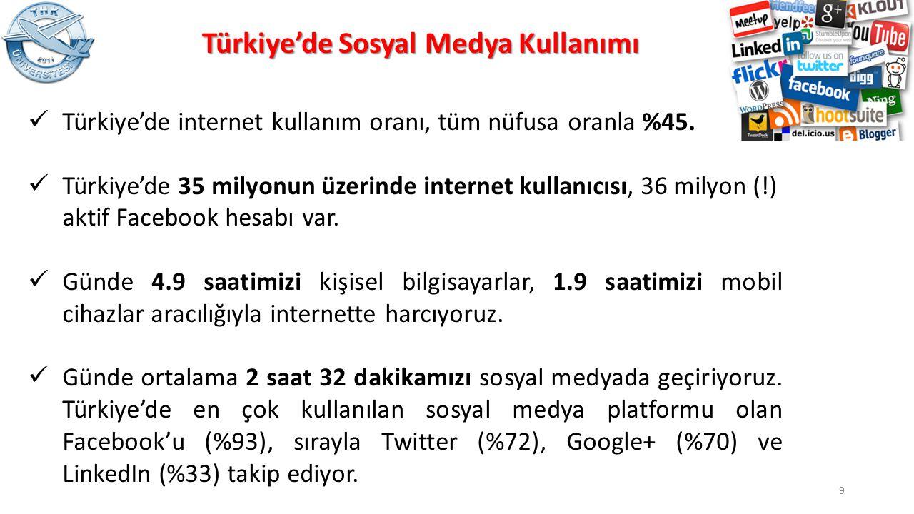 Türkiye'de Sosyal Medya Kullanımı Türkiye'de internet kullanım oranı, tüm nüfusa oranla %45. Türkiye'de 35 milyonun üzerinde internet kullanıcısı, 36