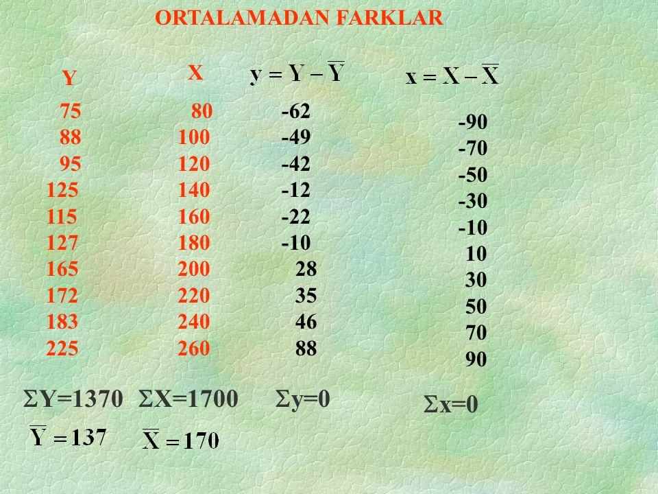 ORTALAMADAN FARKLAR  yx=?  x 2 =? y=? x=?