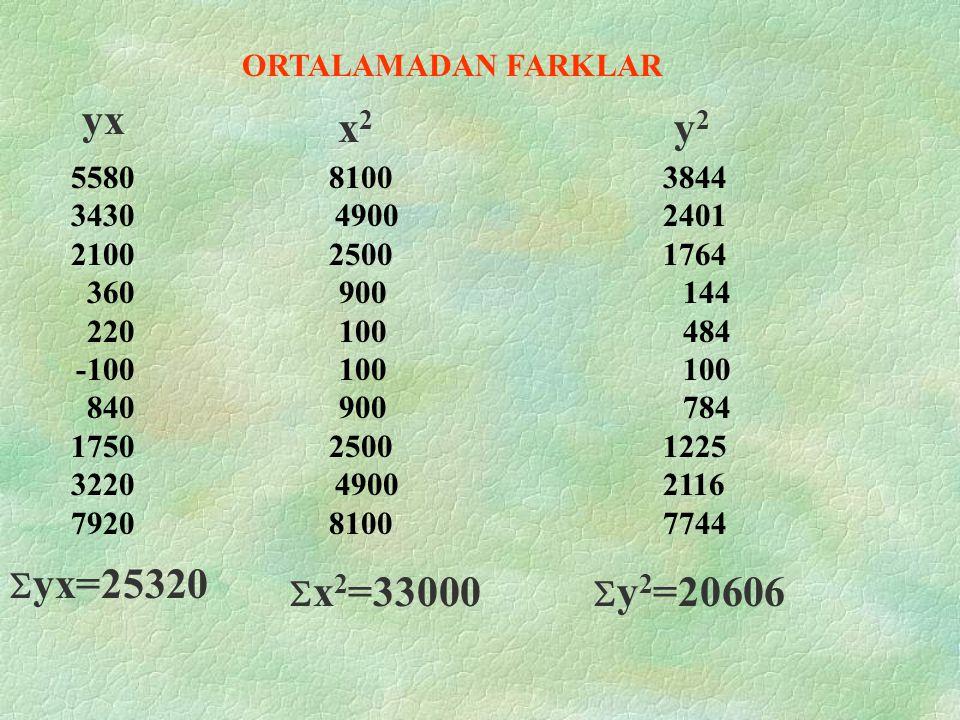 75 88 95 125 115 127 165 172 183 225 Y 80 100 120 140 160 180 200 220 240 260 X -62 -49 -42 -12 -22 -10 28 35 46 88 -90 -70 -50 -30 -10 10 30 50 70 90