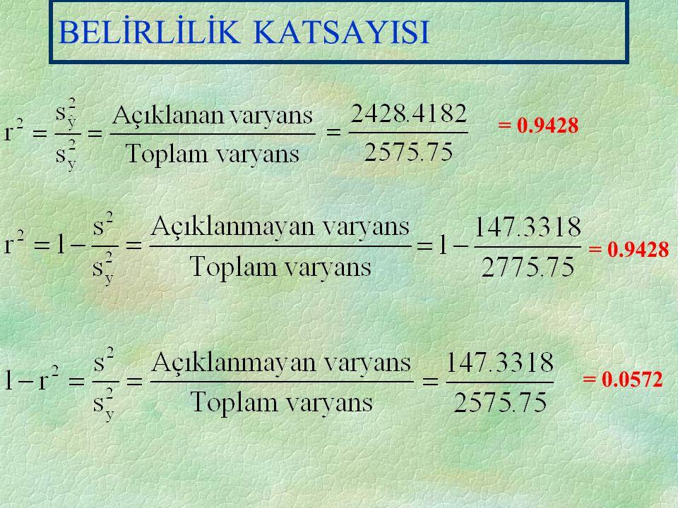 DEĞİŞKENLİKLER y2y2 = e2e2 + 20606 = 19427.3455 + 1178.6545 2575.75 = 2428.4182 + 141.3318