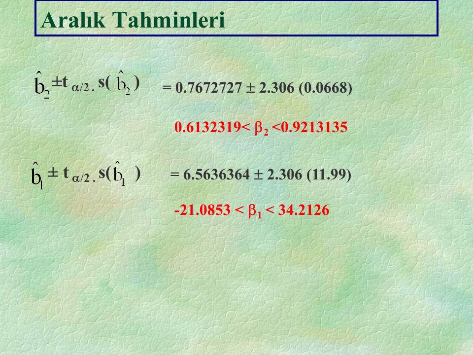 Gauss-Markov Teoremi 1. Doğrusal olmalıdır, regresyon modelindeki bir stokastik değişken olan Y'nin doğrusal fonksiyonu olmalıdır. 2. Sapmasız olmalıd