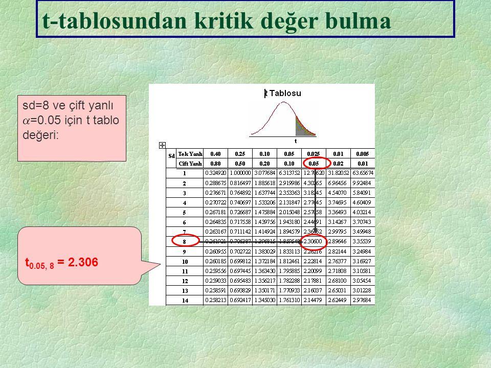 Hipotez Testleri 1.Aşama H 0 :  2 = 0 H 1 :  2  0 2.Aşama  = ? = 0.05 ;S.d.=?= n-k= 10-2=8 t ,sd =?t 0.05,8 =?=2.306