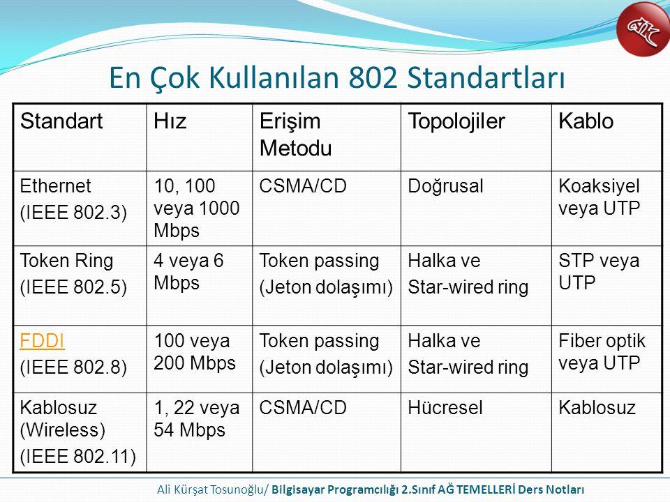 Ali Kürşat Tosunoğlu/ Bilgisayar Programcılığı 2.Sınıf AĞ TEMELLERİ Ders Notları En Çok Kullanılan 802 Standartları StandartHızErişim Metodu TopolojilerKablo Ethernet (IEEE 802.3) 10, 100 veya 1000 Mbps CSMA/CDDoğrusalKoaksiyel veya UTP Token Ring (IEEE 802.5) 4 veya 6 Mbps Token passing (Jeton dolaşımı) Halka ve Star-wired ring STP veya UTP FDDI (IEEE 802.8) 100 veya 200 Mbps Token passing (Jeton dolaşımı) Halka ve Star-wired ring Fiber optik veya UTP Kablosuz (Wireless) (IEEE 802.11) 1, 22 veya 54 Mbps CSMA/CDHücreselKablosuz