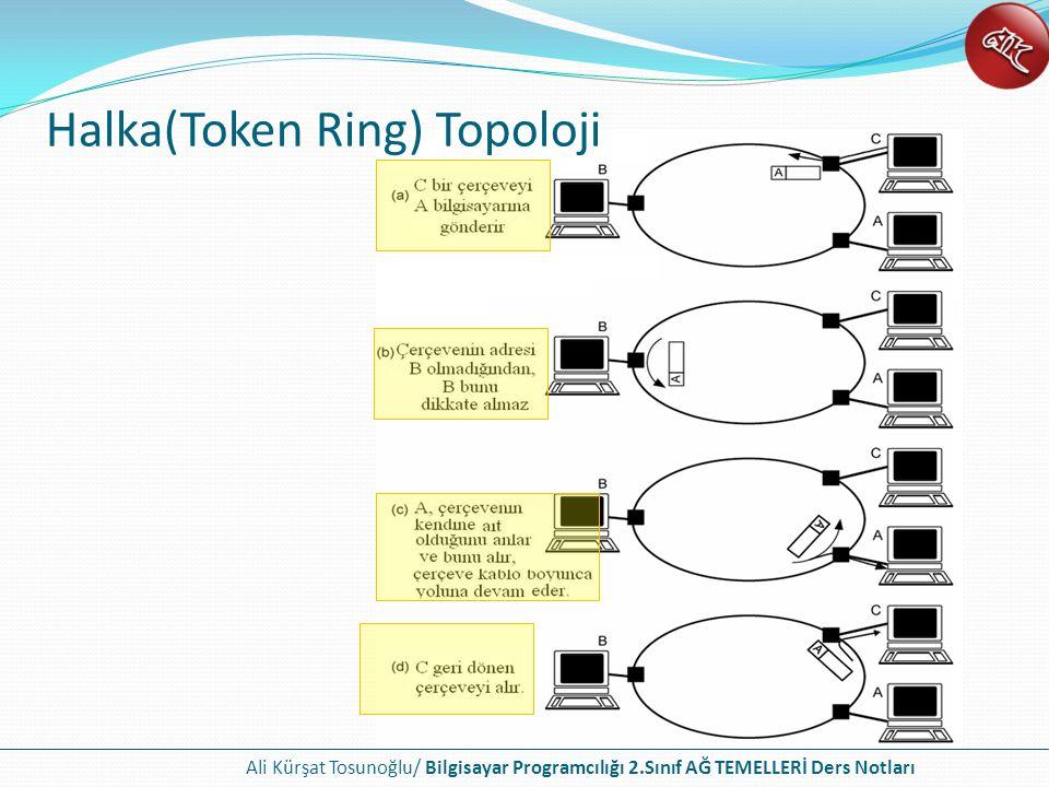 Ali Kürşat Tosunoğlu/ Bilgisayar Programcılığı 2.Sınıf AĞ TEMELLERİ Ders Notları Halka(Token Ring) Topoloji