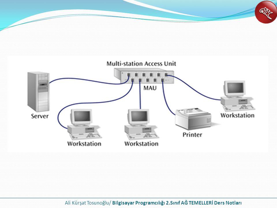 Ali Kürşat Tosunoğlu/ Bilgisayar Programcılığı 2.Sınıf AĞ TEMELLERİ Ders Notları