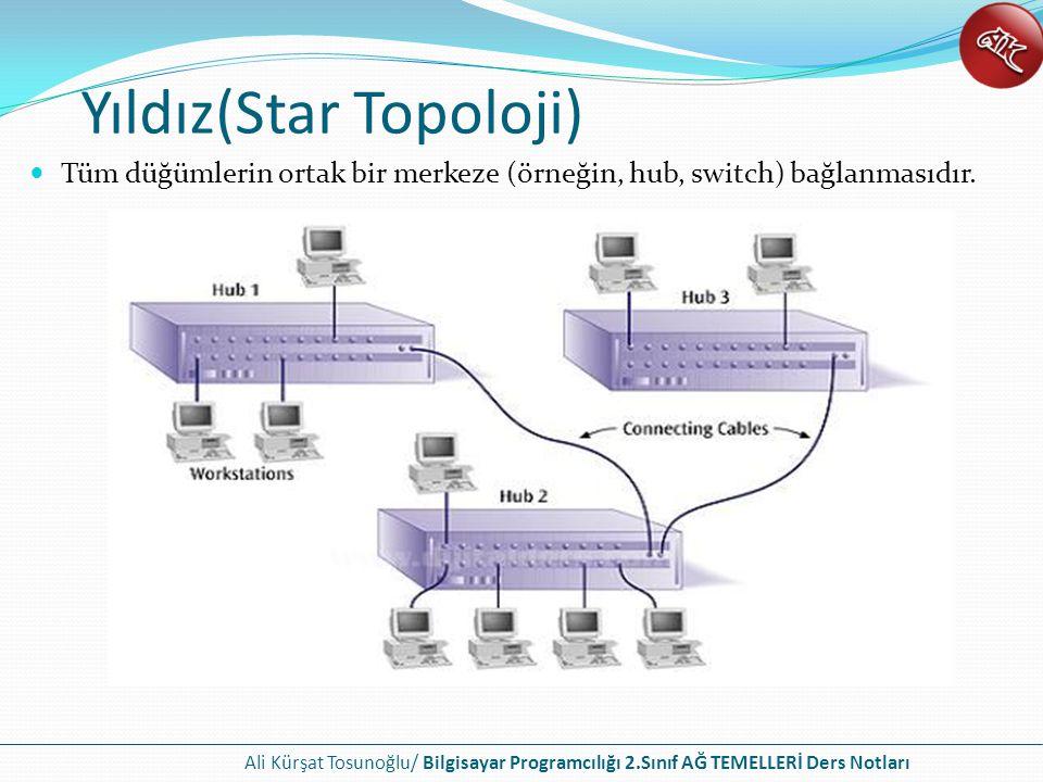 Yıldız(Star Topoloji) Tüm düğümlerin ortak bir merkeze (örneğin, hub, switch) bağlanmasıdır.