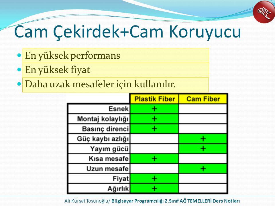Ali Kürşat Tosunoğlu/ Bilgisayar Programcılığı 2.Sınıf AĞ TEMELLERİ Ders Notları Cam Çekirdek+Cam Koruyucu En yüksek performans En yüksek fiyat Daha uzak mesafeler için kullanılır.