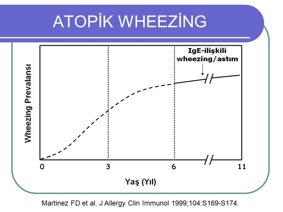 ATOPİK WHEEZİNG Martinez FD et al. J Allergy Clin Immunol 1999;104:S169-S174.
