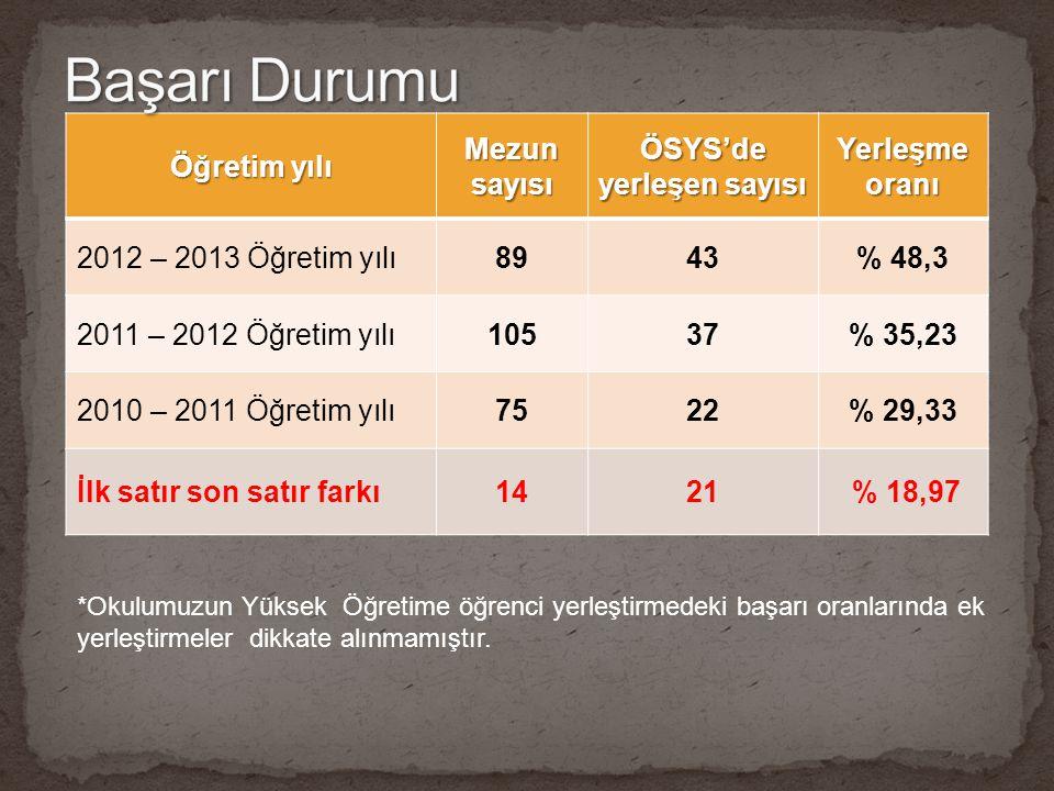 Öğretim yılı Mezun sayısı ÖSYS'de yerleşen sayısı Yerleşme oranı 2012 – 2013 Öğretim yılı8943% 48,3 2011 – 2012 Öğretim yılı10537% 35,23 2010 – 2011 Ö